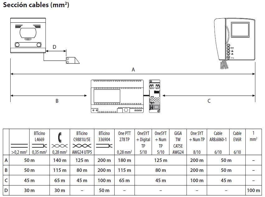 la importancia del cable porteralia