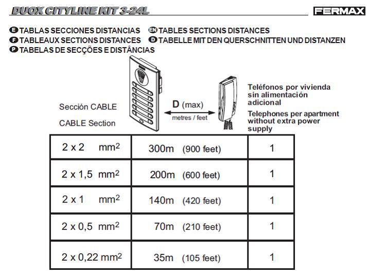 Mayo 2013 porteralia for Cables telefonillo colores